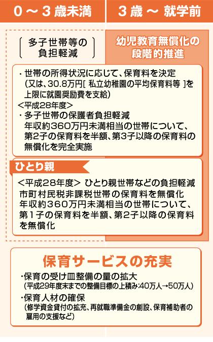 子育て政策01